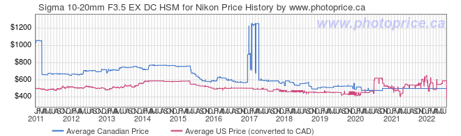 Price History Graph for Sigma 10-20mm F3.5 EX DC HSM for Nikon
