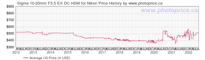 US Price History Graph for Sigma 10-20mm F3.5 EX DC HSM for Nikon