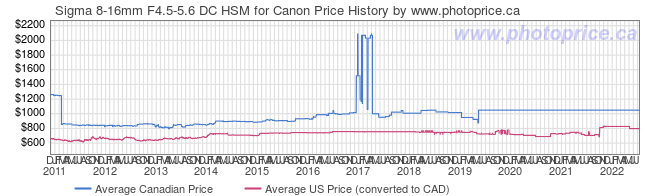 Price History Graph for Sigma 8-16mm F4.5-5.6 DC HSM for Canon
