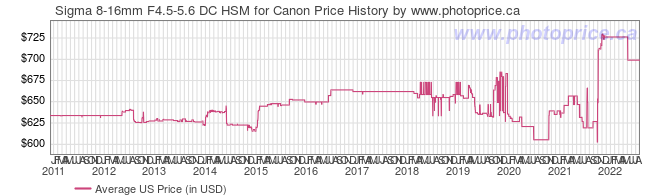 US Price History Graph for Sigma 8-16mm F4.5-5.6 DC HSM for Canon