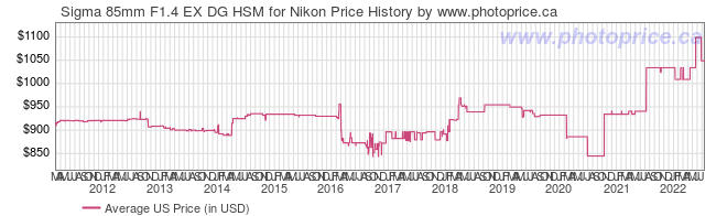 US Price History Graph for Sigma 85mm F1.4 EX DG HSM for Nikon
