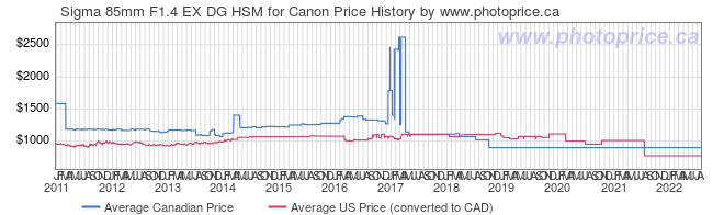 Price History Graph for Sigma 85mm F1.4 EX DG HSM for Canon