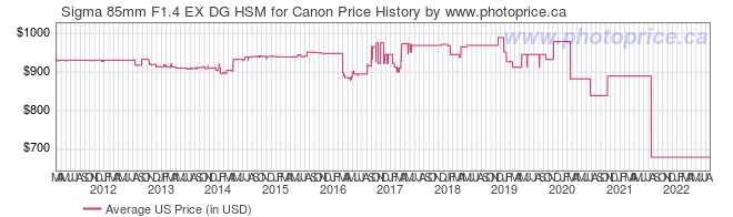 US Price History Graph for Sigma 85mm F1.4 EX DG HSM for Canon
