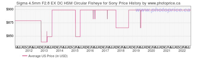 US Price History Graph for Sigma 4.5mm F2.8 EX DC HSM Circular Fisheye for Sony