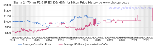 Price History Graph for Sigma 24-70mm F2.8 IF EX DG HSM for Nikon