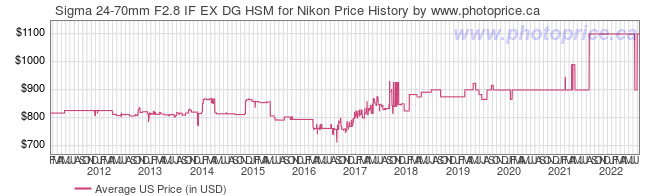 US Price History Graph for Sigma 24-70mm F2.8 IF EX DG HSM for Nikon