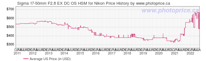 US Price History Graph for Sigma 17-50mm F2.8 EX DC OS HSM for Nikon
