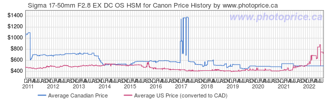 Price History Graph for Sigma 17-50mm F2.8 EX DC OS HSM for Canon