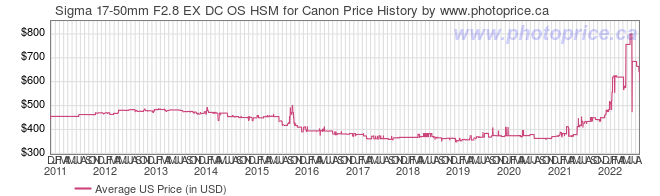US Price History Graph for Sigma 17-50mm F2.8 EX DC OS HSM for Canon