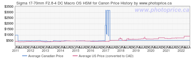 Price History Graph for Sigma 17-70mm F2.8-4 DC Macro OS HSM for Canon