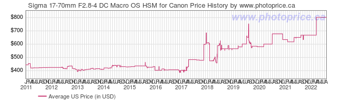 US Price History Graph for Sigma 17-70mm F2.8-4 DC Macro OS HSM for Canon
