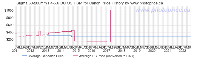 Price History Graph for Sigma 50-200mm F4-5.6 DC OS HSM for Canon