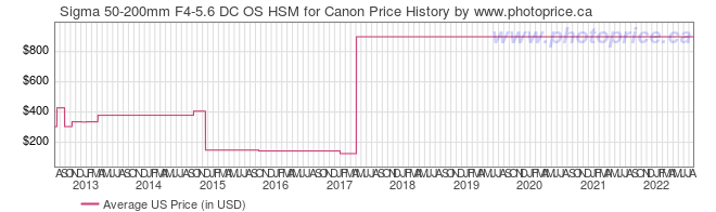 US Price History Graph for Sigma 50-200mm F4-5.6 DC OS HSM for Canon