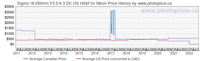 Price History Graph for Sigma 18-250mm F3.5-6.3 DC OS HSM for Nikon