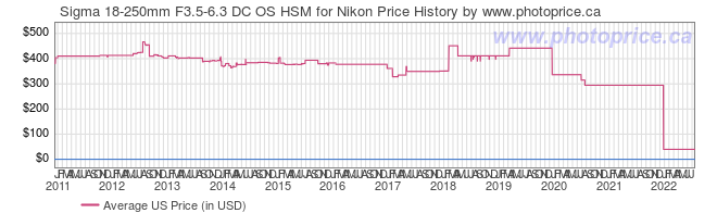 US Price History Graph for Sigma 18-250mm F3.5-6.3 DC OS HSM for Nikon