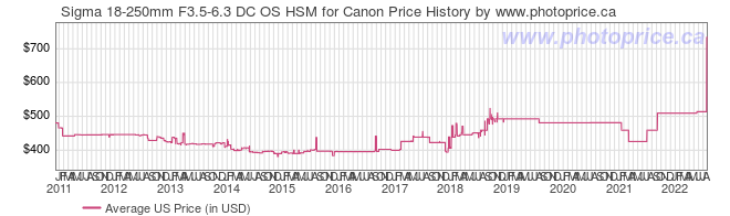 US Price History Graph for Sigma 18-250mm F3.5-6.3 DC OS HSM for Canon