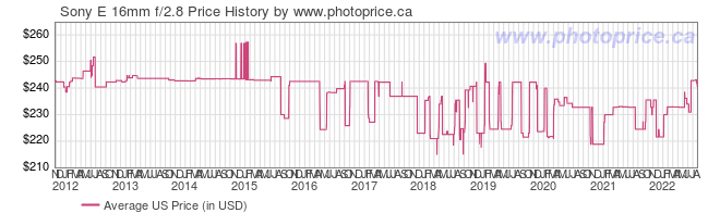 US Price History Graph for Sony E 16mm f/2.8