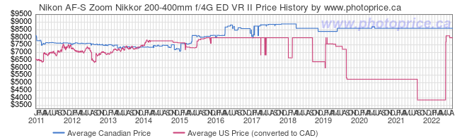 Price History Graph for Nikon AF-S Zoom Nikkor 200-400mm f/4G ED VR II