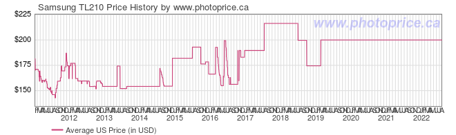 US Price History Graph for Samsung TL210