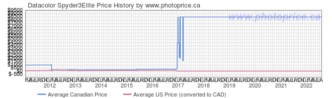 Price History Graph for Datacolor Spyder3Elite