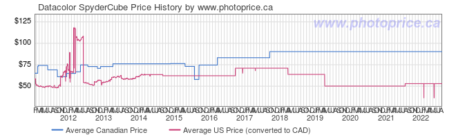 Price History Graph for Datacolor SpyderCube