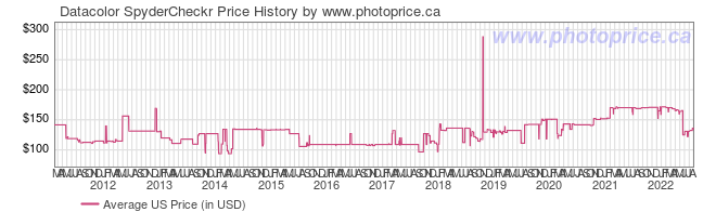 US Price History Graph for Datacolor SpyderCheckr