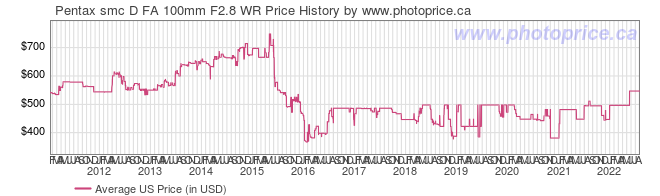 US Price History Graph for Pentax smc D FA 100mm F2.8 WR