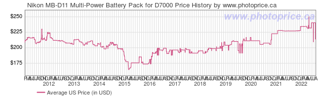 US Price History Graph for Nikon MB-D11 Multi-Power Battery Pack for D7000