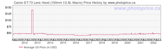 US Price History Graph for Canon ET-73 Lens Hood (100mm f/2.8L Macro)