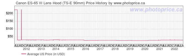 US Price History Graph for Canon ES-65 III Lens Hood (TS-E 90mm)