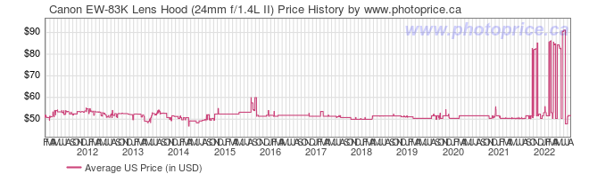 US Price History Graph for Canon EW-83K Lens Hood (24mm f/1.4L II)
