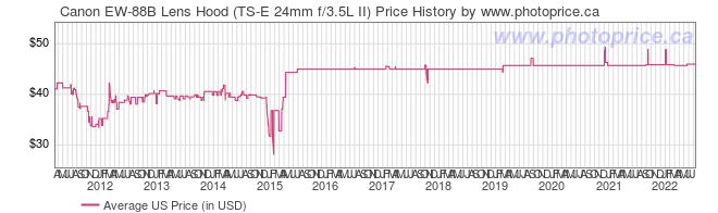 US Price History Graph for Canon EW-88B Lens Hood (TS-E 24mm f/3.5L II)