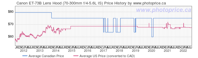 Price History Graph for Canon ET-73B Lens Hood (70-300mm f/4-5.6L IS)