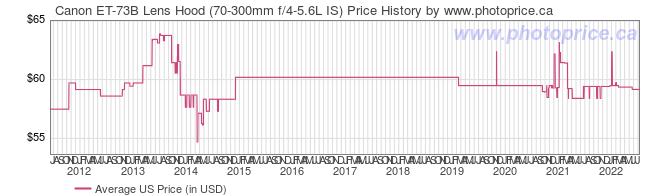 US Price History Graph for Canon ET-73B Lens Hood (70-300mm f/4-5.6L IS)