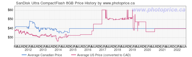 Price History Graph for SanDisk Ultra CompactFlash 8GB