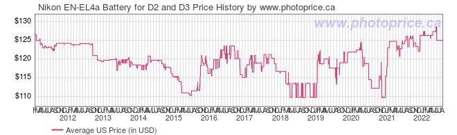 US Price History Graph for Nikon EN-EL4a Battery for D2 and D3