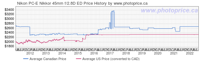 Price History Graph for Nikon PC-E Nikkor 45mm f/2.8D ED