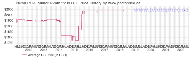 US Price History Graph for Nikon PC-E Nikkor 45mm f/2.8D ED