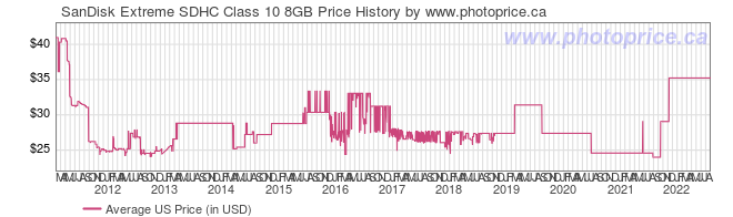 US Price History Graph for SanDisk Extreme SDHC Class 10 8GB