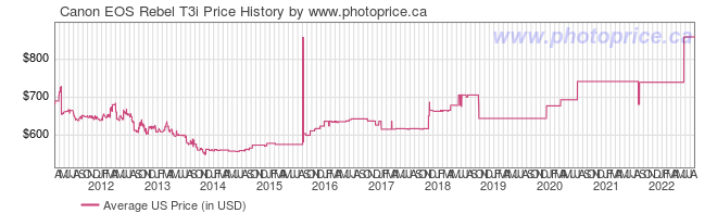US Price History Graph for Canon EOS Rebel T3i