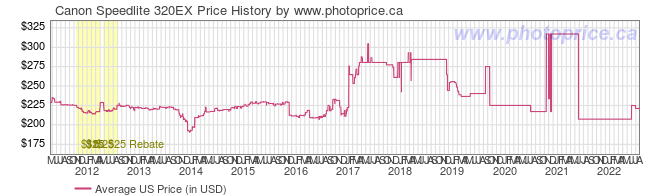 US Price History Graph for Canon Speedlite 320EX