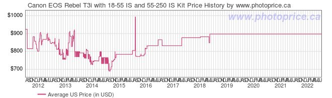 US Price History Graph for Canon EOS Rebel T3i with 18-55 IS and 55-250 IS Kit