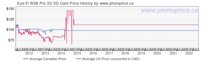 Price History Graph for Eye-Fi 8GB Pro X2 SD Card