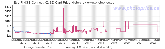 Price History Graph for Eye-Fi 4GB Connect X2 SD Card