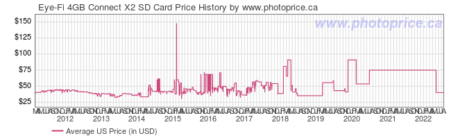 US Price History Graph for Eye-Fi 4GB Connect X2 SD Card