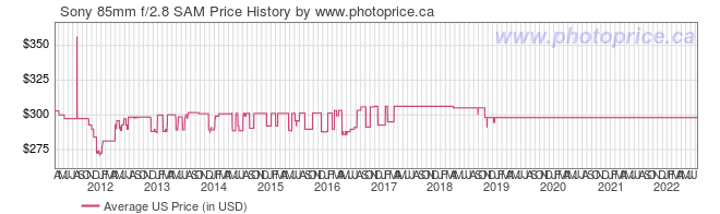 US Price History Graph for Sony 85mm f/2.8 SAM