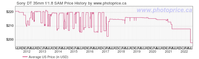 US Price History Graph for Sony DT 35mm f/1.8 SAM