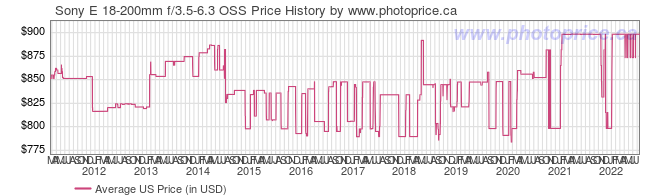 US Price History Graph for Sony E 18-200mm f/3.5-6.3 OSS