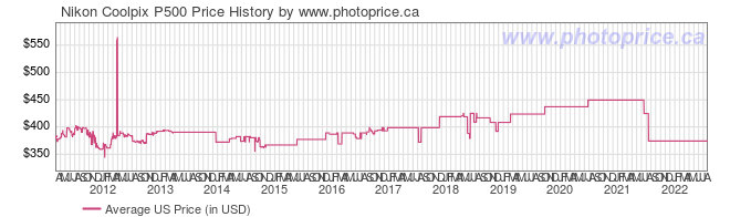 US Price History Graph for Nikon Coolpix P500