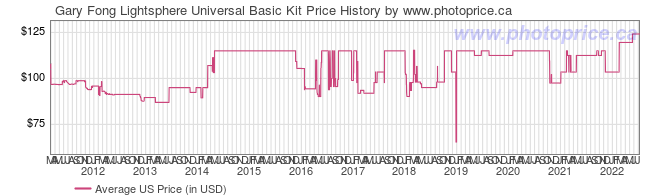US Price History Graph for Gary Fong Lightsphere Universal Basic Kit